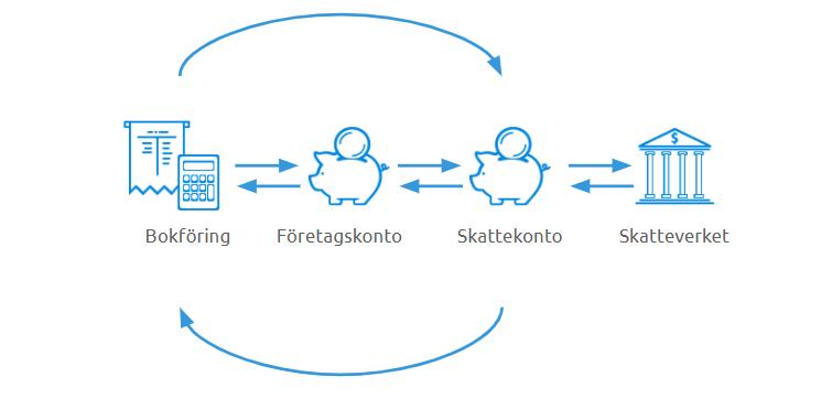 Illustration skattekonto (1).png